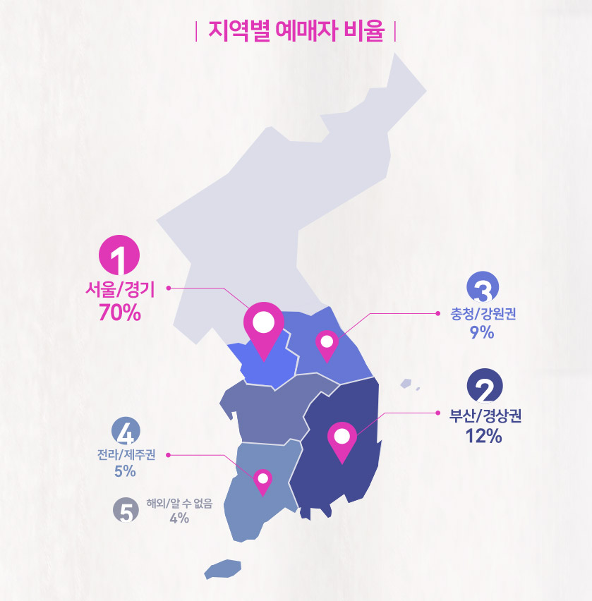 지역 예매자 비율
